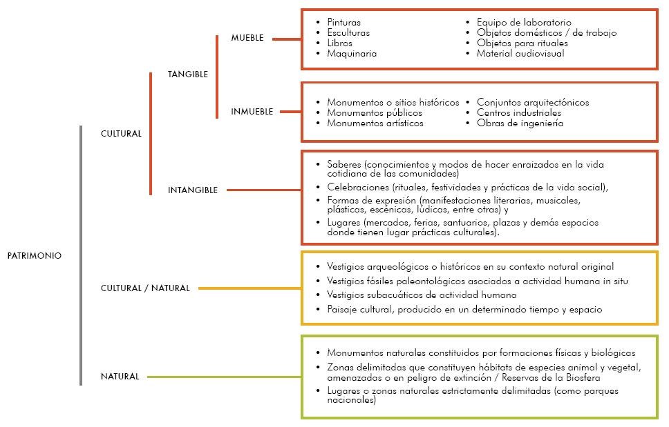 Patrimonio UNESCO en México. Península de Yucatán y Chiapas, tierras mayas. 1
